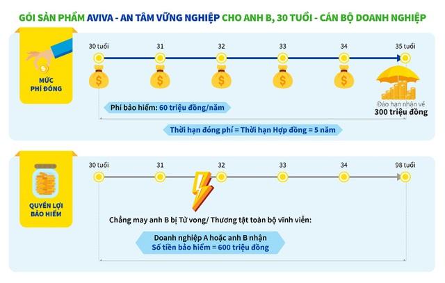 """Aviva Việt Nam ra mắt """"Aviva - An tâm vững nghiệp"""" giúp doanh nghiệp bảo vệ người lao động"""